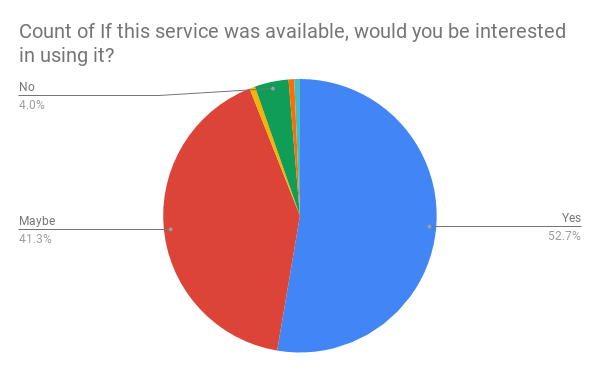 Count of If this service was available, would you be interested in using it_