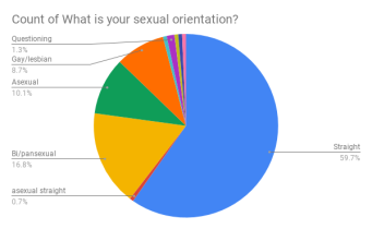 Count of What is your sexual orientation_