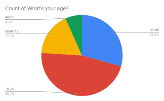 Count of What's your age_