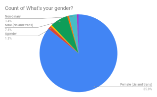 Count of What's your gender_